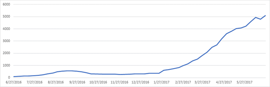 SEO Support Graph.png